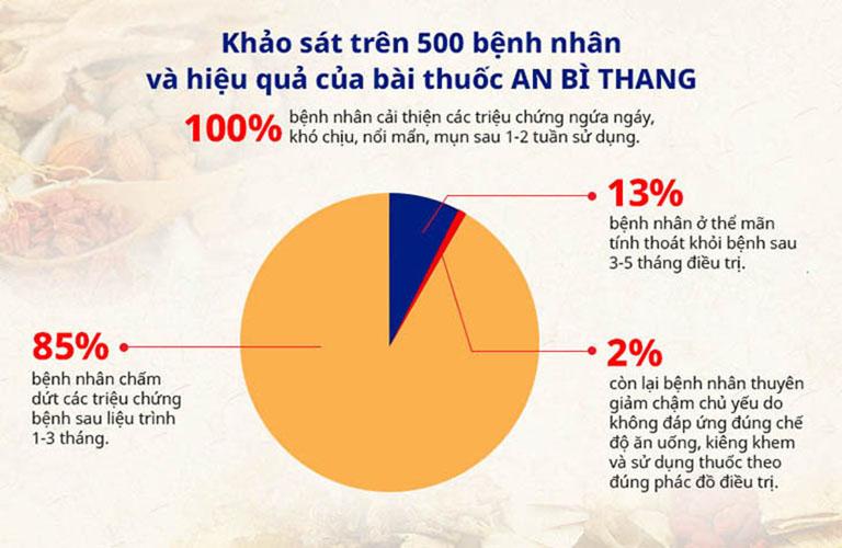 Kết quả về hiệu quả của bài thuốc An Bì Thang được khảo sát trên 500 bệnh nhân