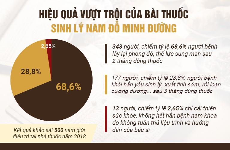 Kết quả khảo sát về hiệu quả của bài thuốc Sinh lý nam Đỗ Minh