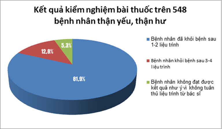 Kết quả khảo sát về hiệu quả của bài thuốc Bổ thận Đỗ Minh